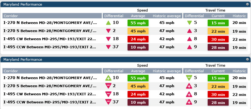 Figure 14: Zoomed in view of the Corridor Performance Widget shows current speeds and travel times compared to historic conditions.