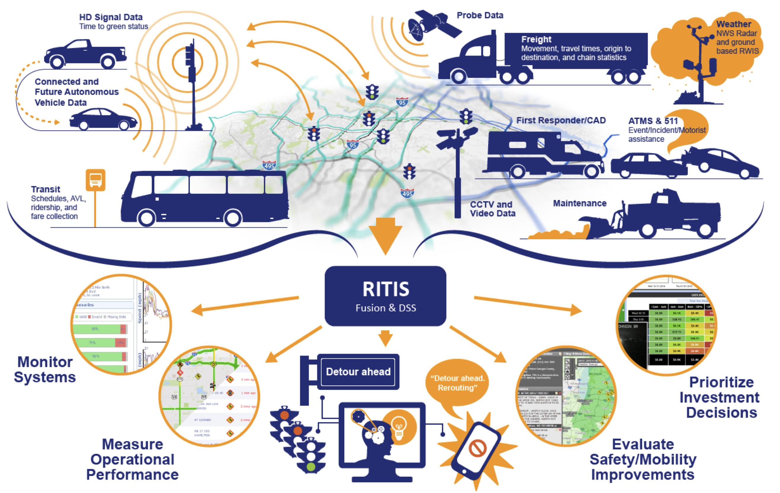 regional integrated transportation information system ritis i 95 corridor coalition