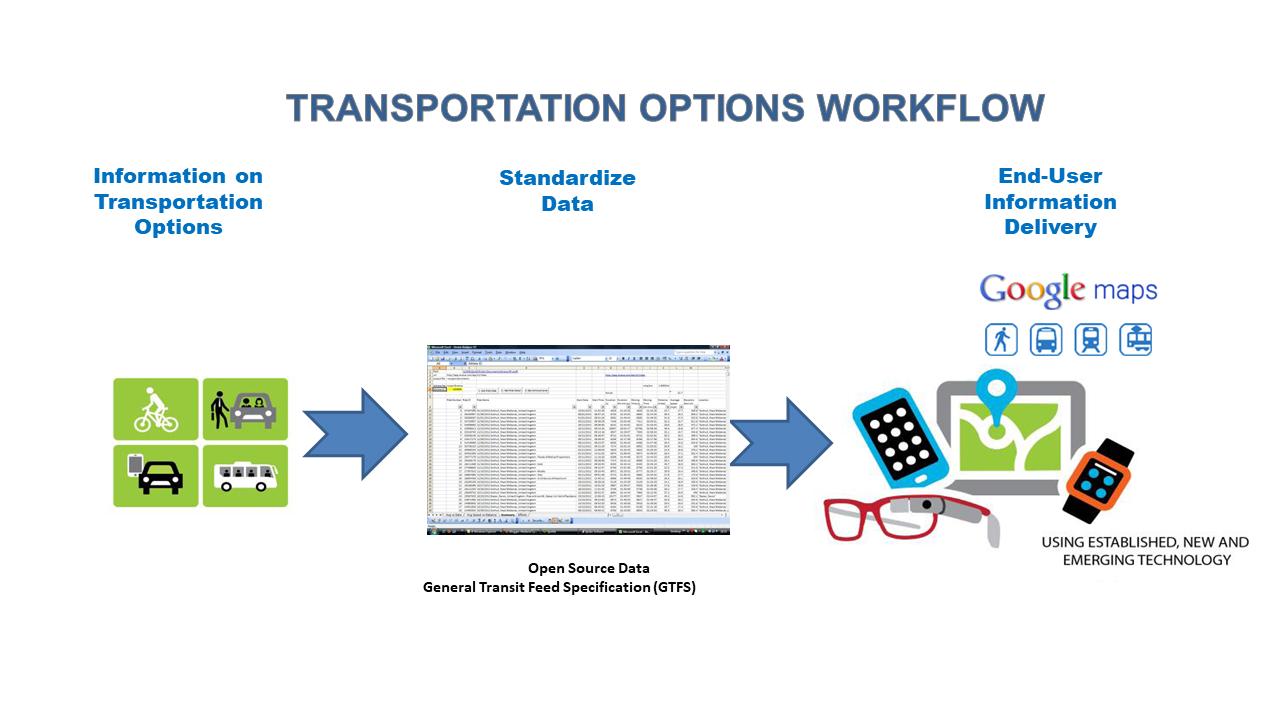 Shared Transportation Services – Leveraging GTFS with